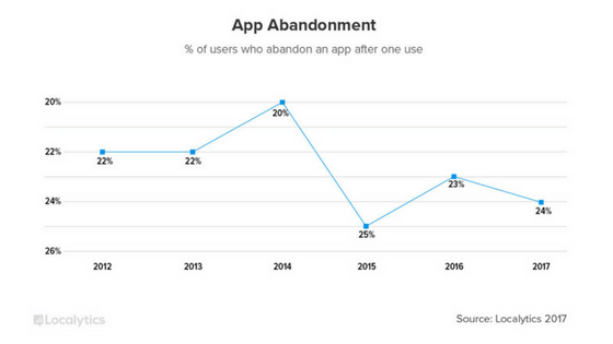 app abandonment rate