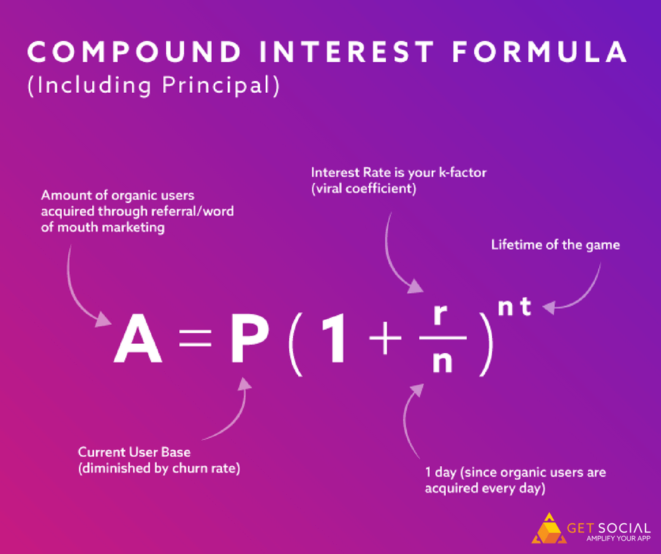compound interest user acquisition